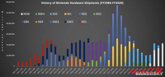 数据分析师曝任天堂1983财年至今的硬件发货记录:总出货量7.7亿插图(1)