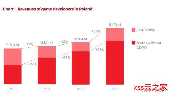 波兰游戏产业报告:2019年总收入4.7亿欧元 CDPR占比较大插图(1)