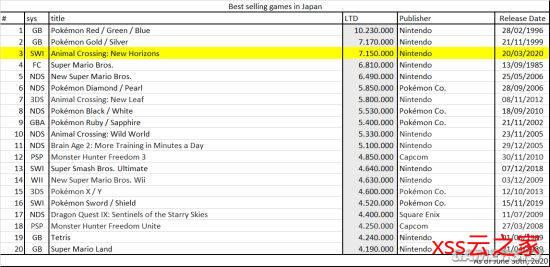 《集合啦!动物森友会》日本游戏史销量排名第二 仅次于《口袋妖怪红/绿/蓝》