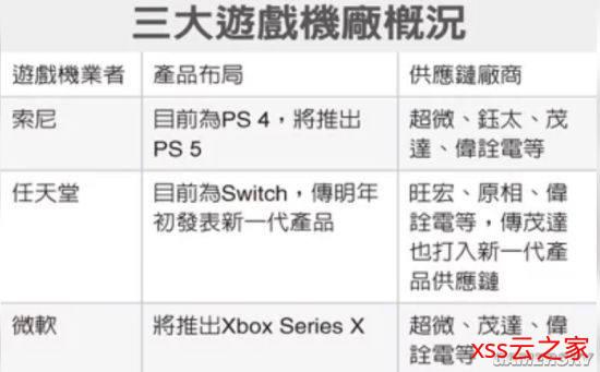 爆料称新型Switch有望明年初推出 互动性、画质更好