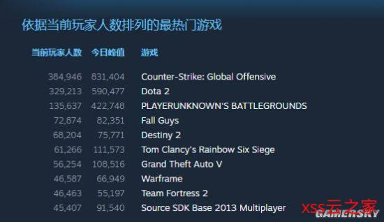 《糖豆人:最终淘汰赛》现在在线人数Steam排第四 多人乱斗其乐无穷插图