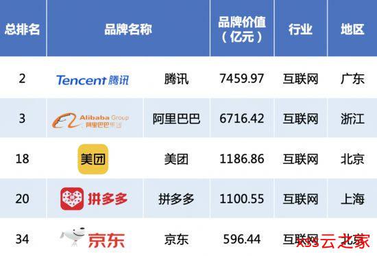 2020中国品牌500强揭晓:华为腾讯阿里排名前三