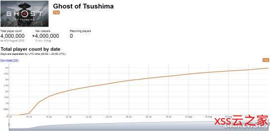 《对马岛之魂》发售24天玩家数达400万 一周增长70万插图