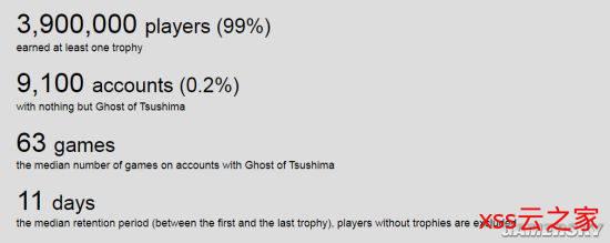 《对马岛之魂》发售24天玩家数达400万 一周增长70万