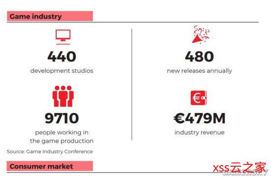 波兰游戏产业报告:2019年总收入4.7亿欧元 CDPR占比较大插图