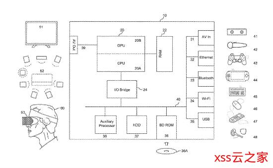索尼新专利:通过手柄鉴别玩家身份