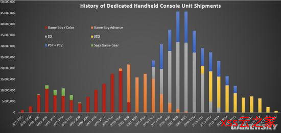 数据分析师曝任天堂1983财年至今的硬件发货记录:总出货量7.7亿插图(2)