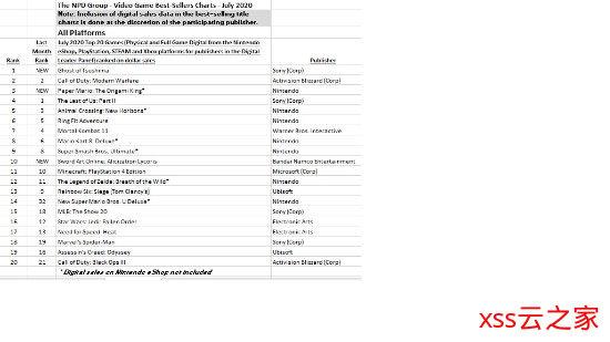 美国7月畅销榜:《对马岛之魂》登顶 《纸片马里奥:折纸王》第三