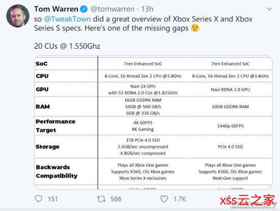 网曝Xbox Series S主机规格:4Tflops 还有与XSX规格对比