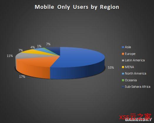 全世界游戏玩家超30亿 亚洲游戏消费者居多